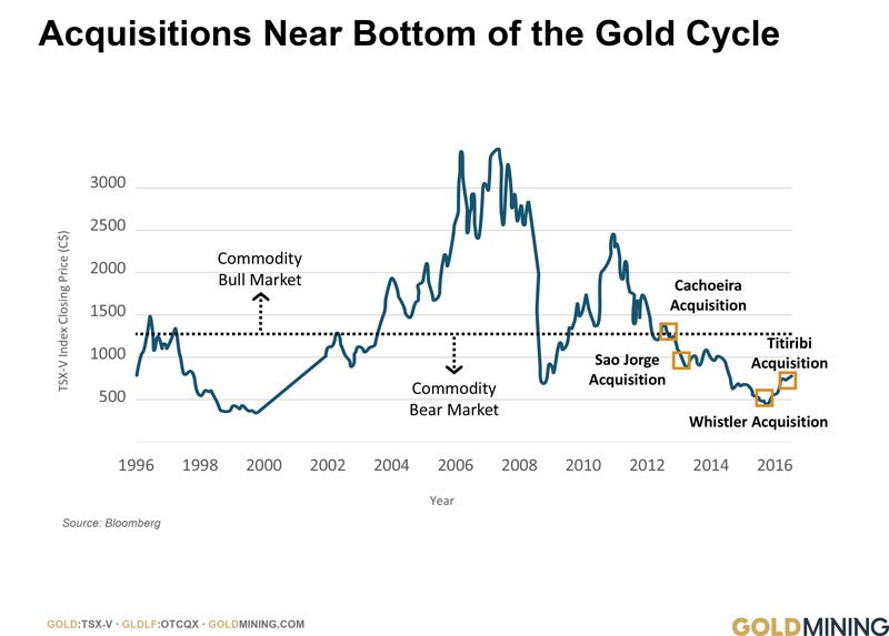 Acquisitions Near Bottom of the Gold Cycle