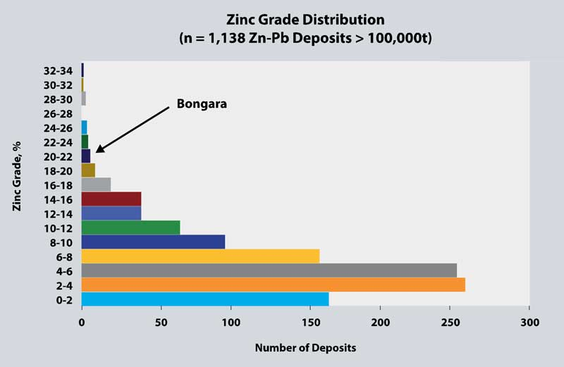 Zinc Grade Distribution