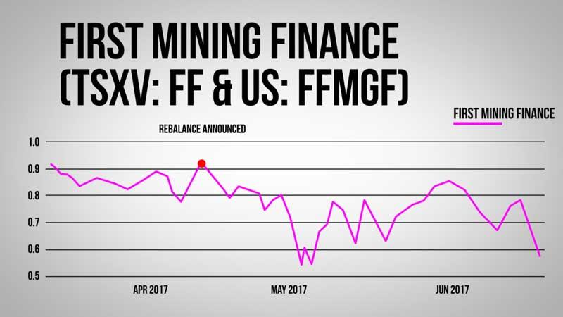 First Mining Finance Chart