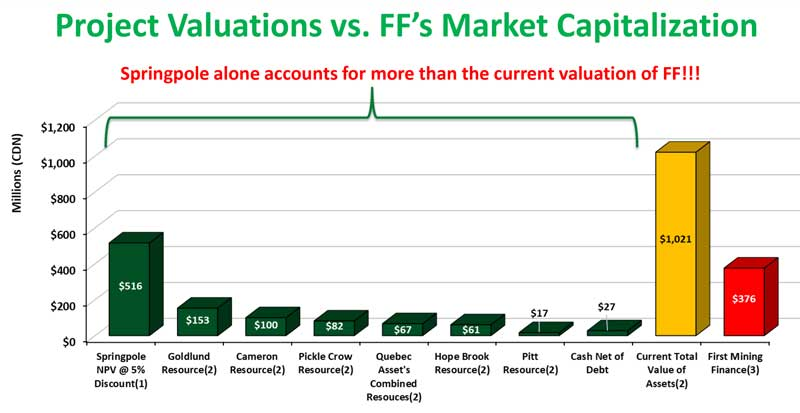 Project Valuation vs FFs Market Capitalization