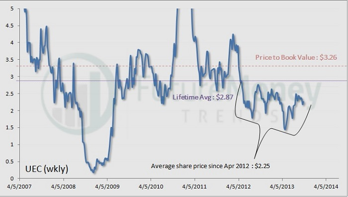 UEC Technical Analysis: Set for a Major Rebound…Must Read Now!