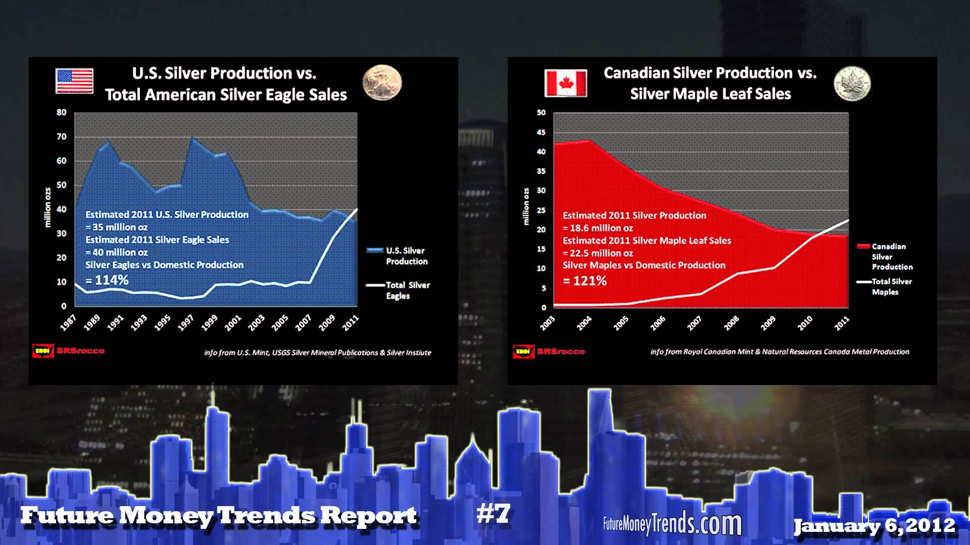 Future Money Trends Report Jan 6 2012 – 2012 PREDICTIONS
