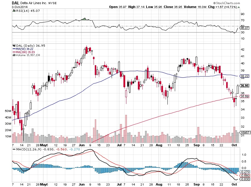 Delta Airlines and The Ebola Virus Stock Char 1
