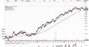 Delta Airlines and The Ebola Virus Stock Char 2