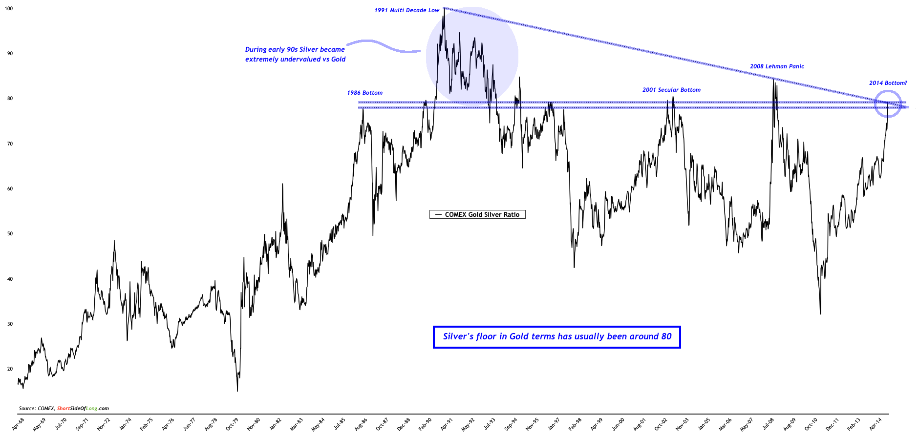 No Follow Through In Gold And Silver Although Bullish Signs - Chart 3