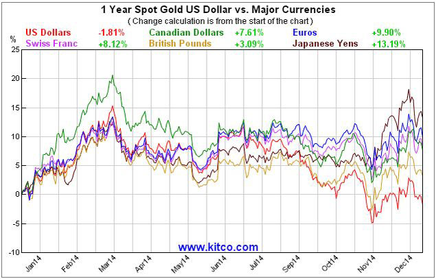 gold major currencies 2014