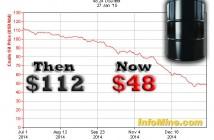 Did the Illuminati Crash the Oil Price