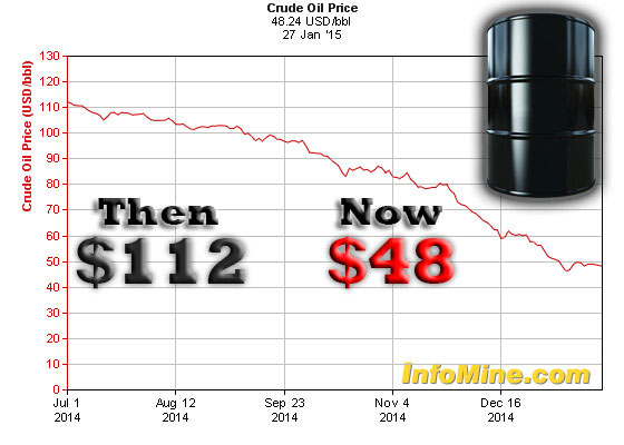 Did the Illuminati Crash the Oil Price?