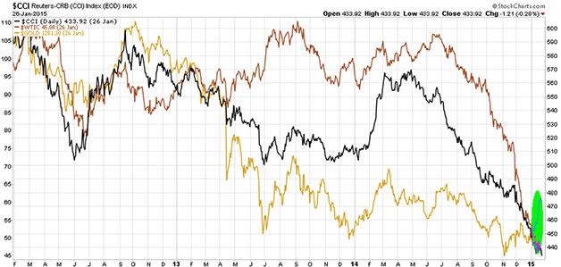 Is Gold Decoupling From Commodities?