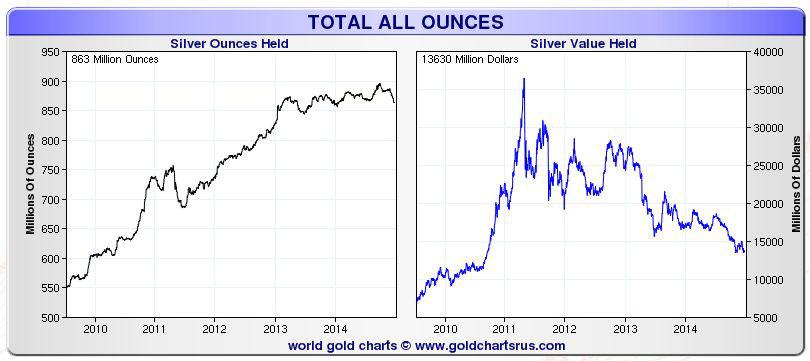 Silver ETF holdings 2009 2014