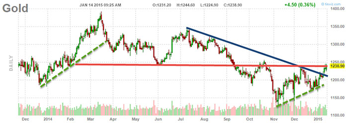 Why $1250 Gold Is Critical