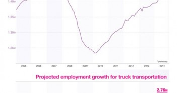 Crunching The Numbers Behind The Transportation Industry