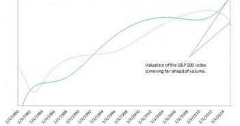 Equities Breakout Too Fast, Too Soon