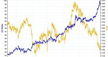 Dollar To Lose Grip On Precious Metals