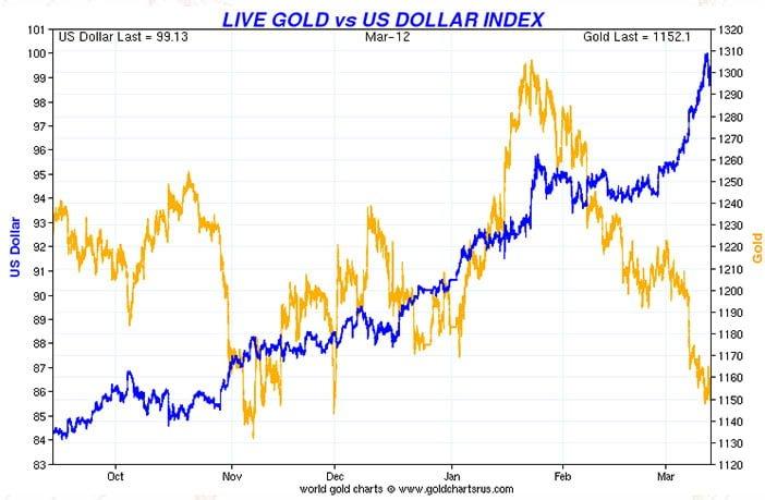 Dollar To Lose Grip On Precious Metals?
