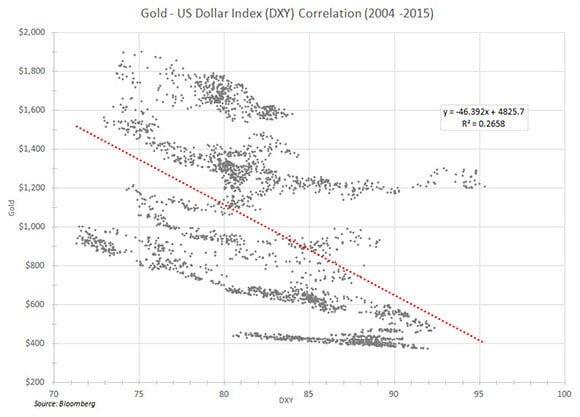correlation-gold-dollar-1970-2015