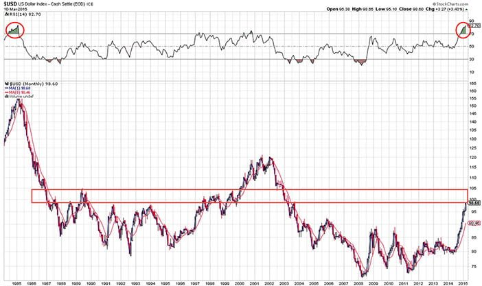 dollar-long-term-1985-2015