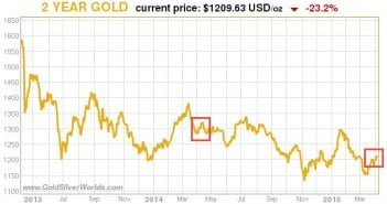 Is Gold Preparing Its Next Bull Trend