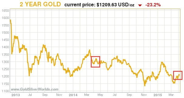 Is Gold Preparing Its Next Bull Trend?