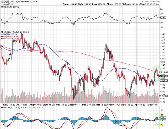 Gold Coming Closer To A Historical Breakout