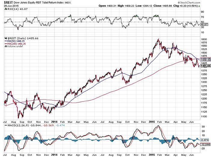 An Opportunity in REITs for 2015?