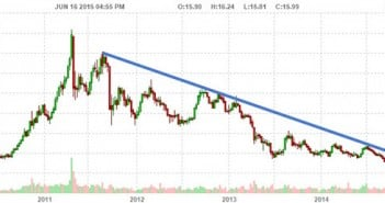 Silver A Market Ready To Explode