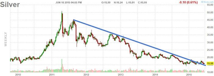 Silver: A Market Ready To Explode