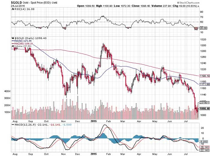 Gold's Downfall Signaling Greater Macro Shift