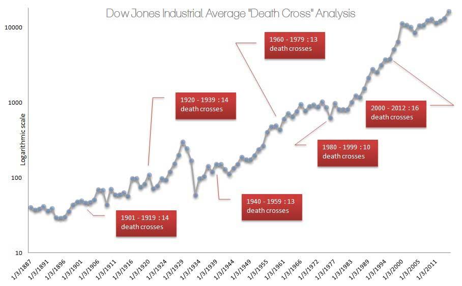Death Cross Voodoo? A Critical Examination of the Dow Jones