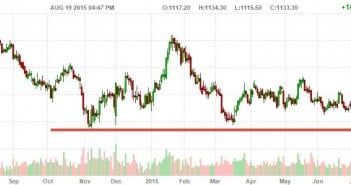 Gold Higher After FOMC Meeting