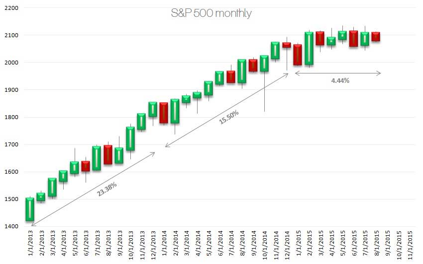 S&P 500 Appears Doomed… And The Fed Agrees