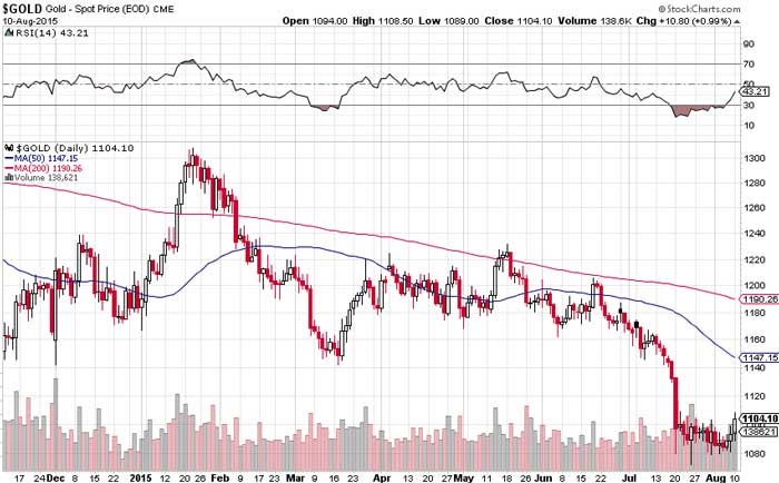 How To Play Gold's Short Term Rally