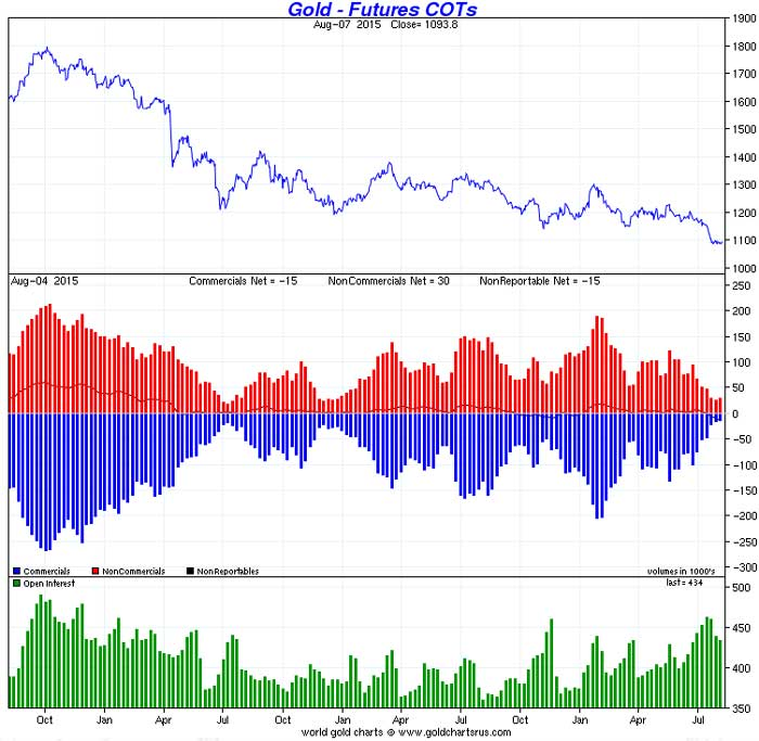 gold_COT_10_August_2015