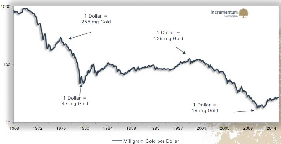 Gram Gold Per Dollar 1968 - 2015