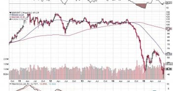 How Bad Is The Crude Oil Meltdown Very