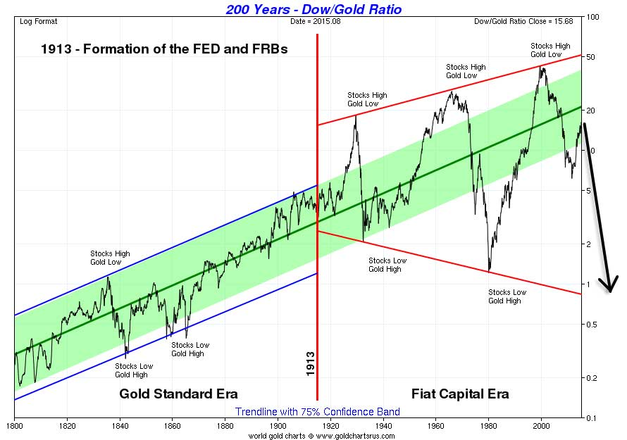 The Dow to Gold Ratio At A Decision Point Gold Ratio