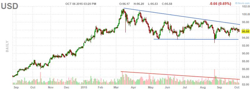 Gold Bulls Will Love This - Dollar Chart