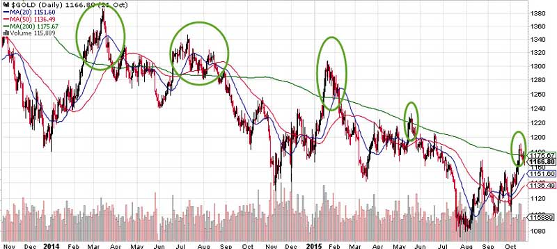 Gold Ripe For A Trend Change