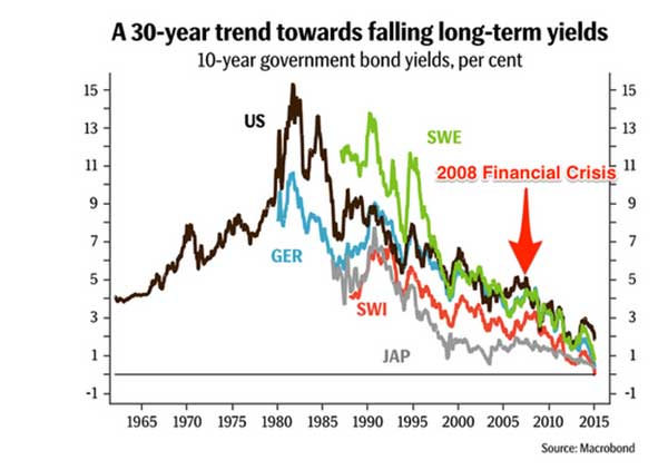 Central Bankers Gone Crazy - Chart 2