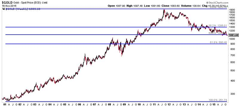 Gold And Miners Will Break, But In Which Direction - Chart 1