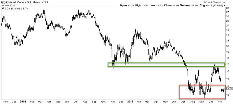 Gold And Miners Will Break, But In Which Direction - Chart 2