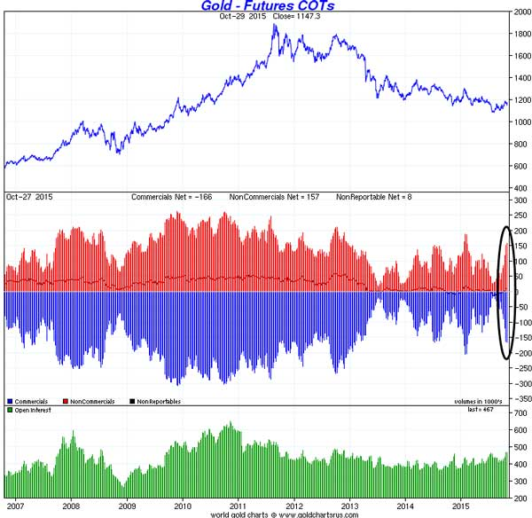 Gold How Much Downside Left - Gold Futures Chart
