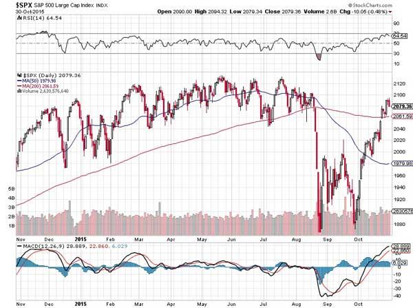 Market Recovery Again Hits Turbulence