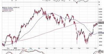 Unusual Market Dynamics Finally Hitting Mainstream