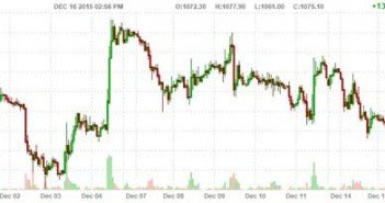 Fed Hikes Rates, Gold Goes Higher Chart 1