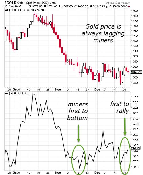 Gold And Commodities To Recover In Q1 Of 2016 From Oversold Conditions Chart 2