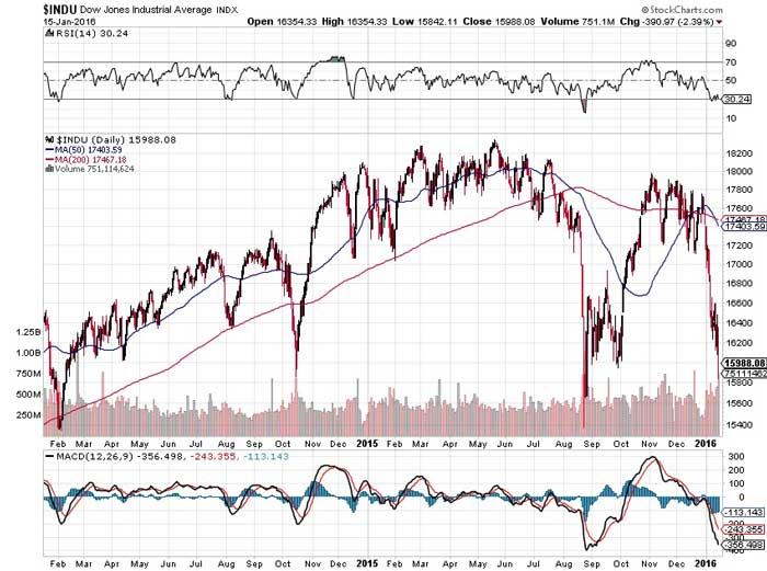 When Will The Market Bubble Burst?