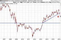 Gold's Hidden Trendlines Close To A Secular Breakout Chart 1