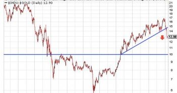 Gold's Hidden Trendlines Close To A Secular Breakout Chart 1