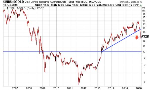 Gold's Hidden Trendlines: Close To A Secular Breakout